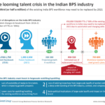 The looming talent crisis in the Indian BPS industry