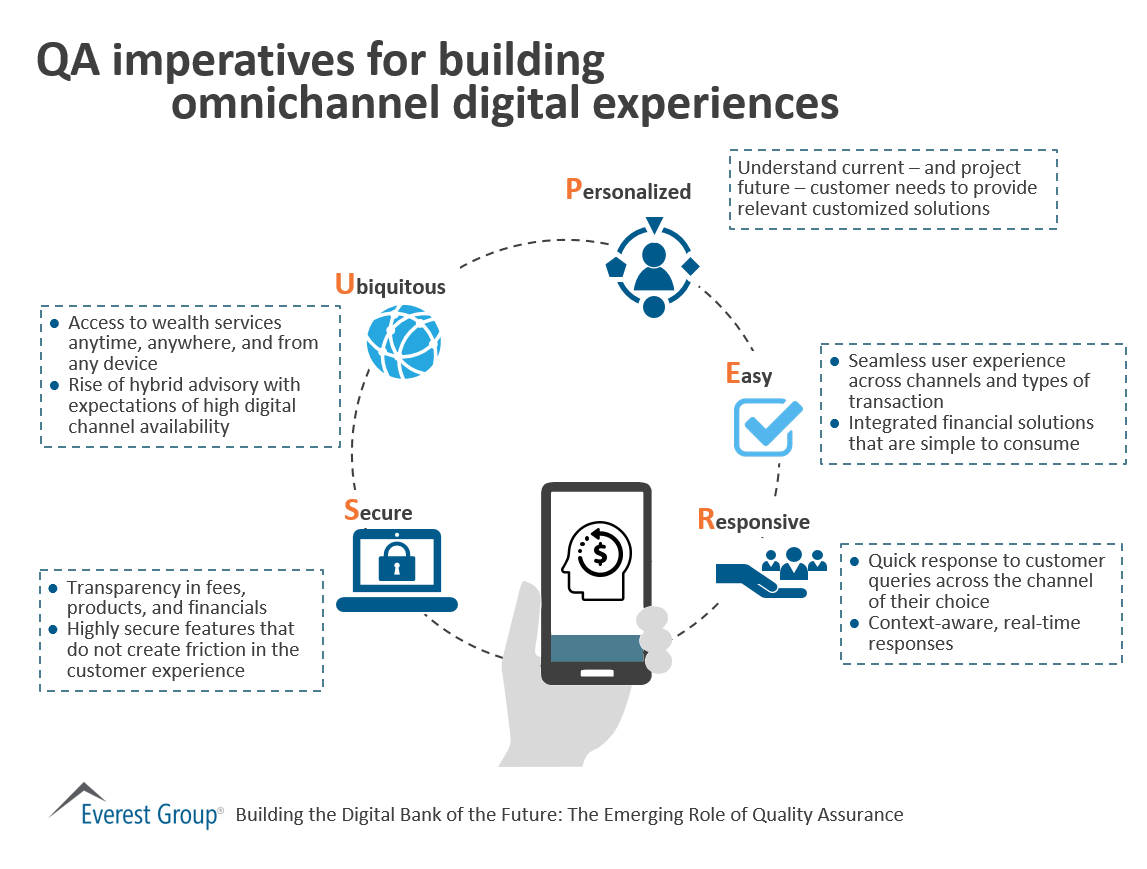 QA imperatives for building omnichannel digital experiences