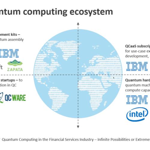 The quantum computing ecosystem