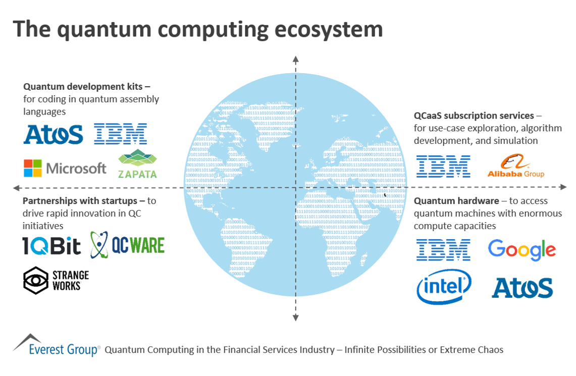 The quantum computing ecosystem