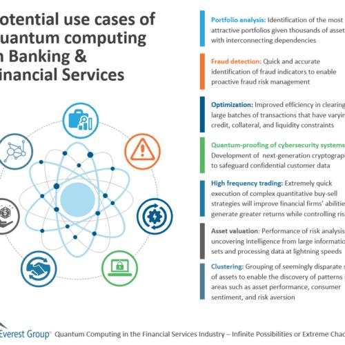 Quantum computing use cases in banking