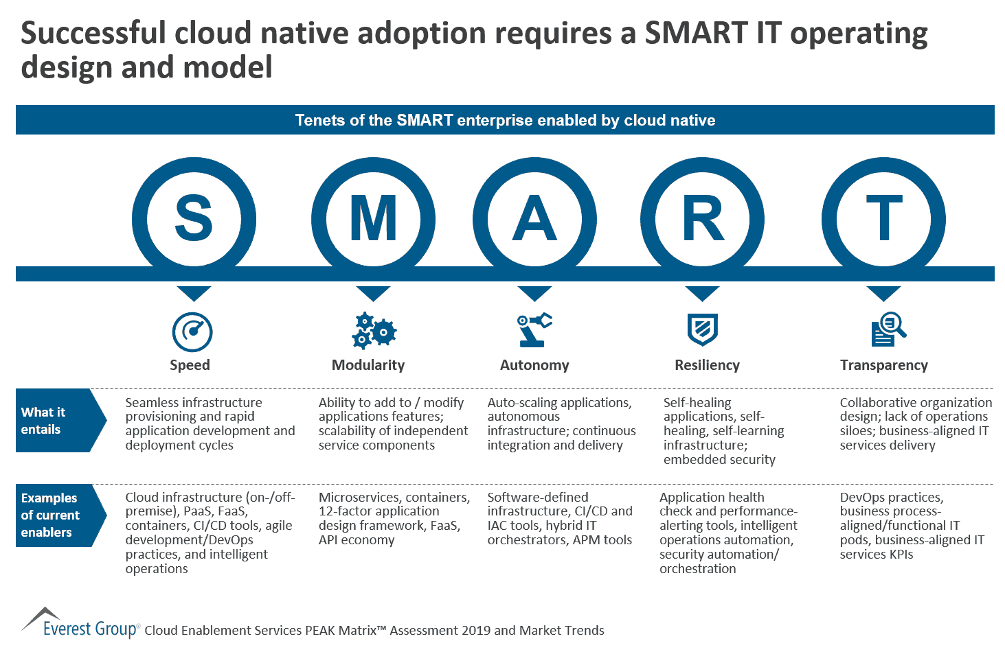 Successful cloud native adoption requires a SMART IT operating design and model