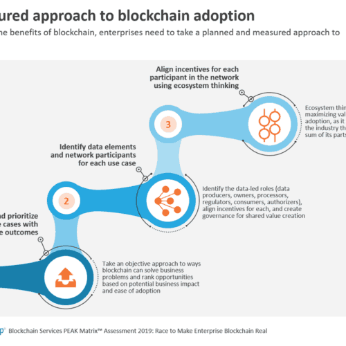 A structured approach to blockchain adoption