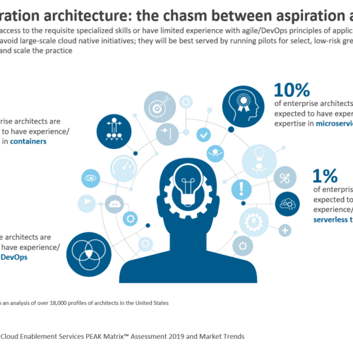 Next-generation architecture: the chasm between aspiration and talent