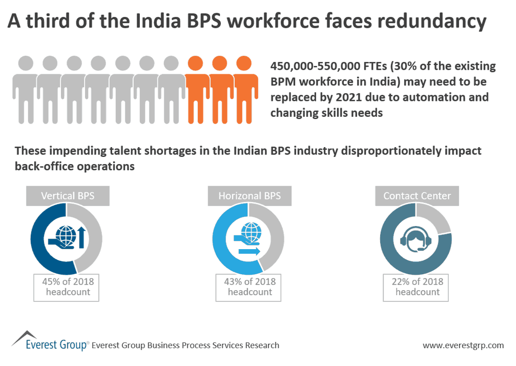 A third of the India BPS workforce faces redundancy