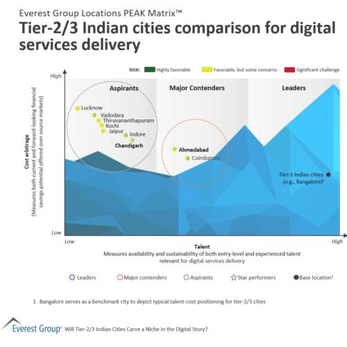 Tier 2-3 digital services in India PEAK Matrix