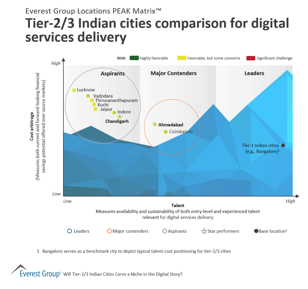 Tier 2-3 digital services in India PEAK Matrix