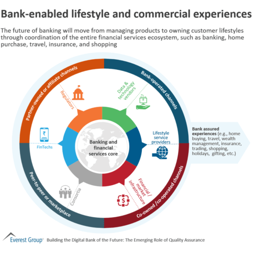Bank-enabled lifestyle and commercial experiences