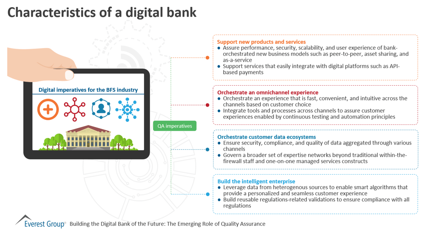 Characteristics of a digital bank