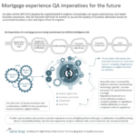 Mortgage experience QA imperatives for the future