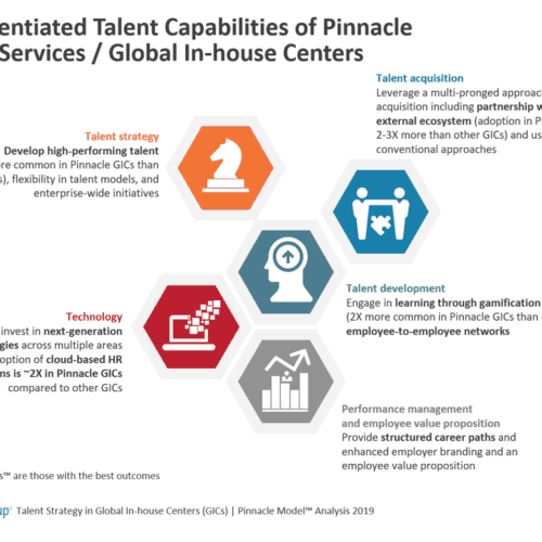 5 differentiated talent capabilites of Pinnacle GICs-SSCs