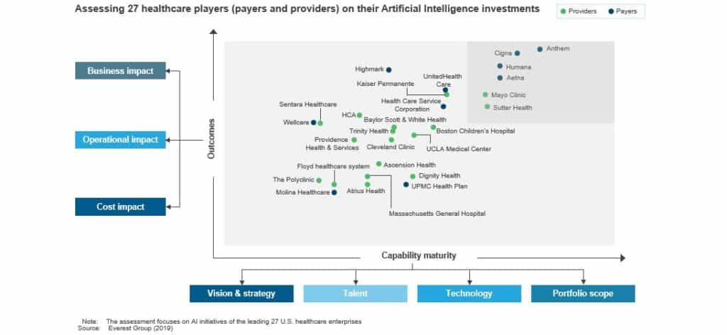 Assessing 27 healthcare players (payers and providers) on their Artificial Intelligence investments