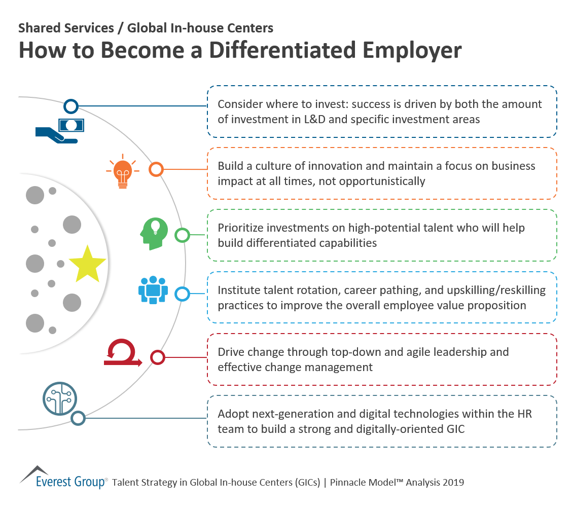 How to be a differentiated employer