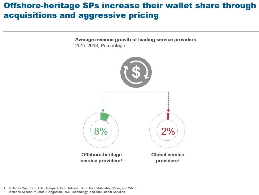 Offshore heritage SPs increase their wallet share through acquisitions & aggressive pricing