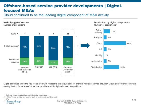 Offshore based service provider developments