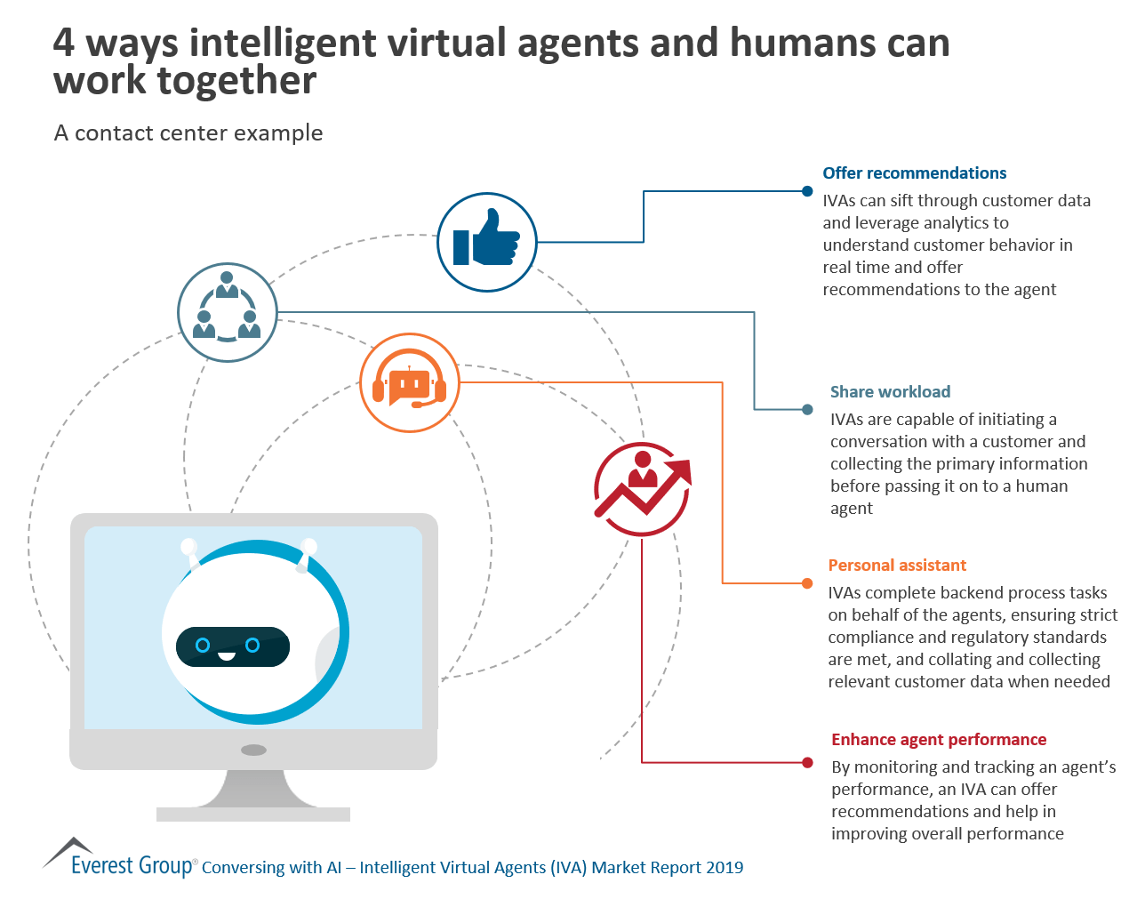 4 ways intelligent virtual agents work with humans