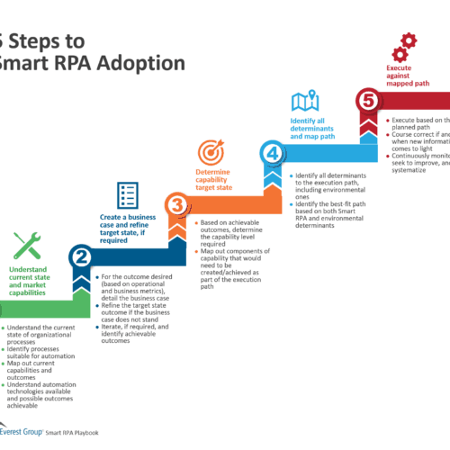 5 Steps to Smart RPA Adoption