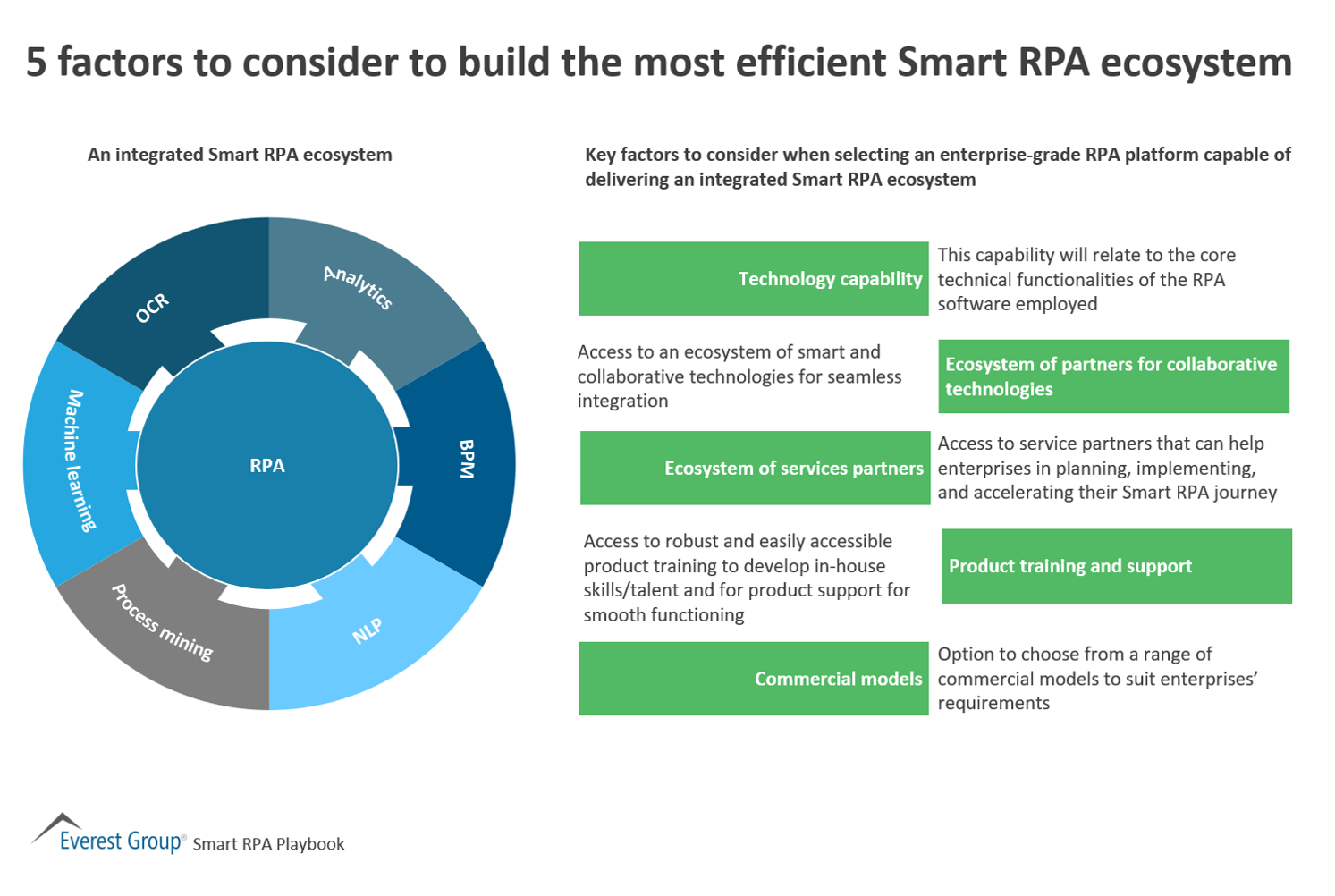 5 factors to consider to build the most efficient Smart RPA ecosystem