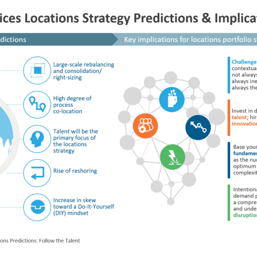 5 locations strategy predictions and implications