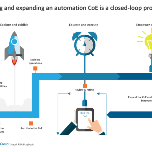 Building and expanding an automation CoE is a closed-loop process