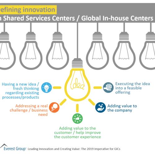 Defining Innovation in SSCs