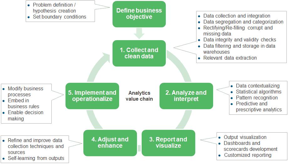 Digital transformation analytics roadmap blog