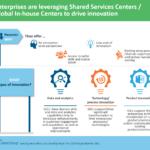 Enterprises leveraging SSCs for innovation