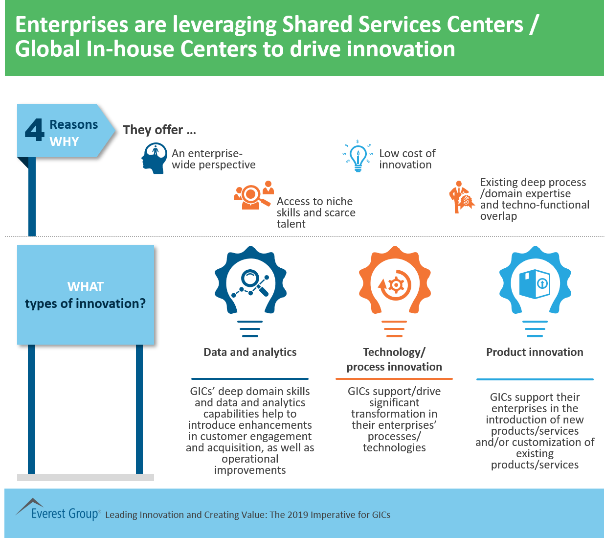 Enterprises leveraging SSCs for innovation