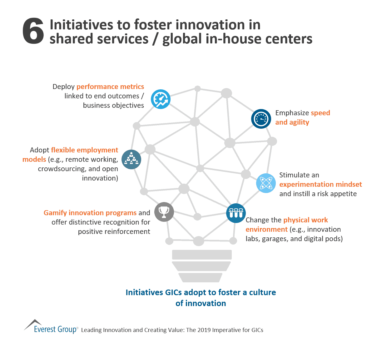 Initiatives to foser innovation in SSCs