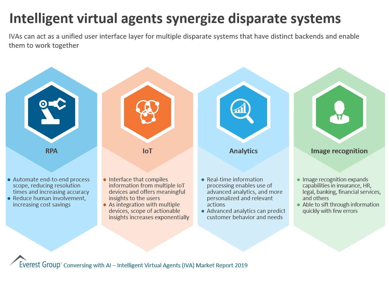 Intelligent virtual agents synergize systems