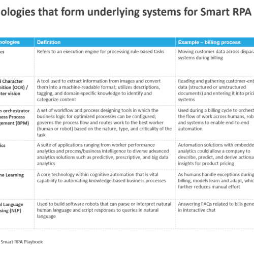 Key technologies that form underlying systems for Smart RPA solutions