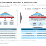 Moving from manual operations to digital processes