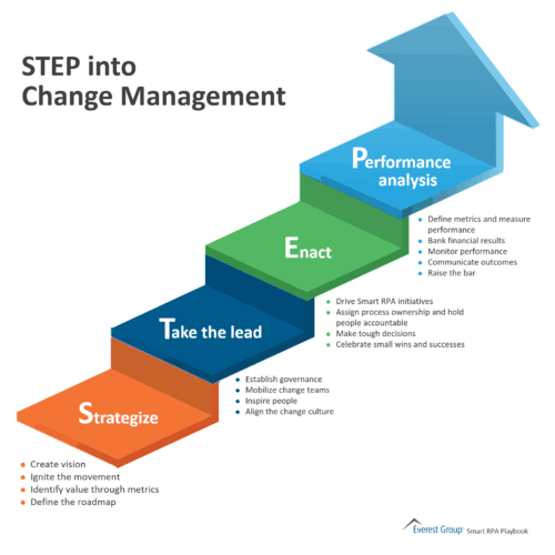 STEP into Change Management