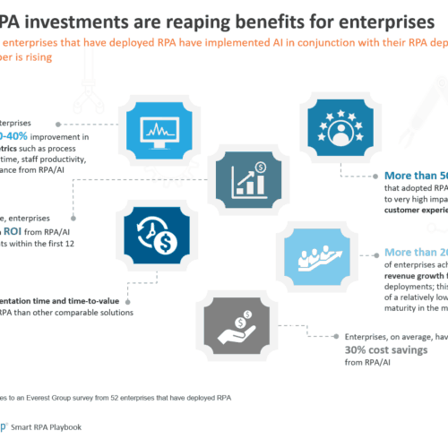 Smart RPA investments are reaping benefits for enterprises
