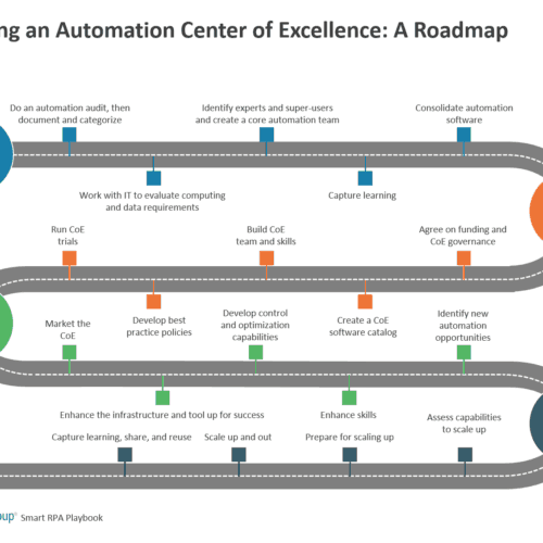 Starting an Automation Center of Excellence - A Roadmap