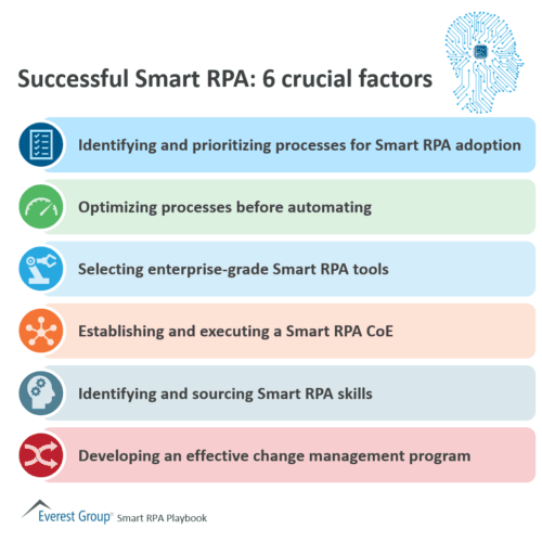Successful Smart RPA - 6 crucial factors