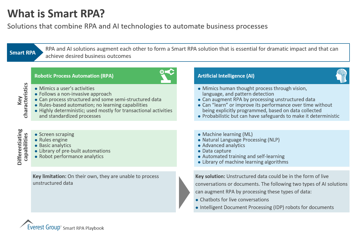 What is Smart RPA