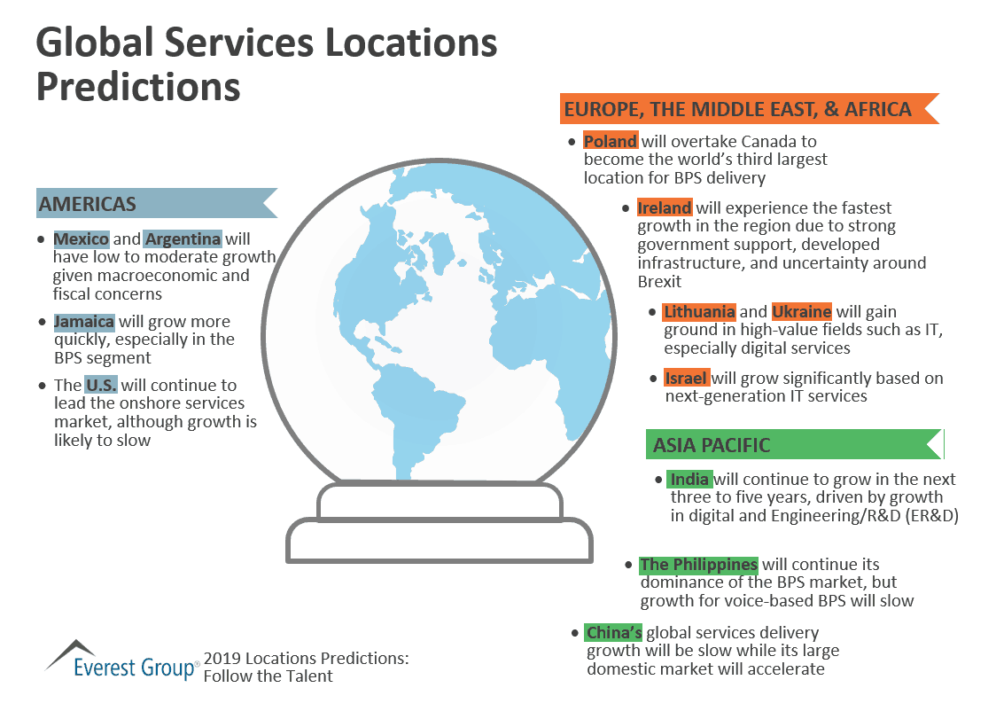 global services locations predictions