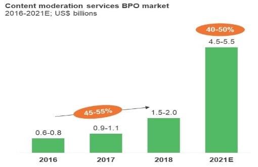 Content generation services BPO Market