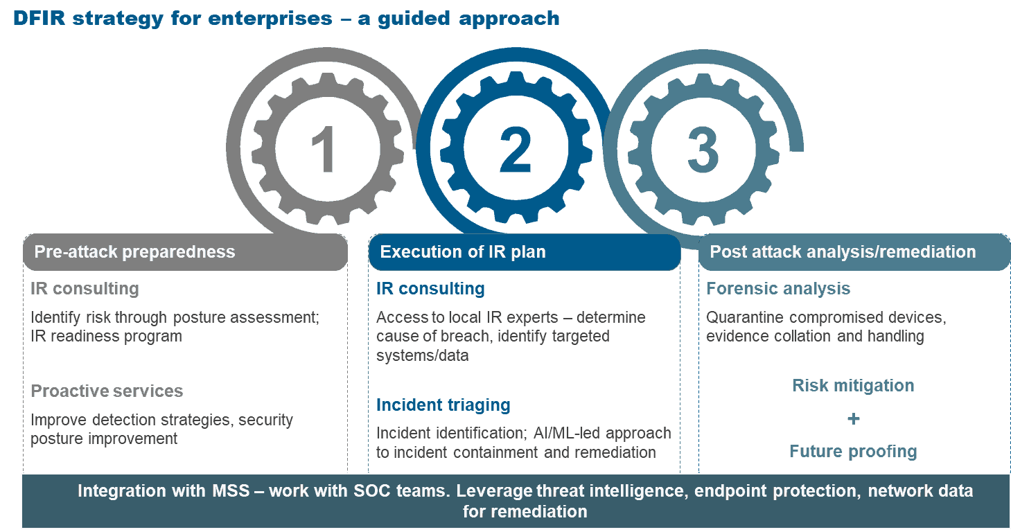 DFIR strategy for enterprises
