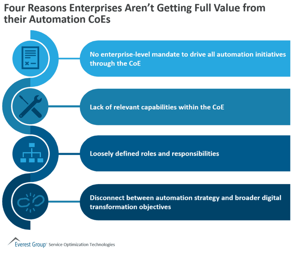 4 reasons not getting value from automation CoEs