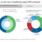 Analytics on the rise in healthcare payer BPS contracts