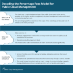 Decoding the Percentage Fees Model for Public Cloud Management