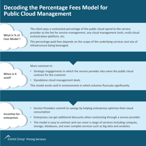 Decoding the Percentage Fees Model for Public Cloud Management
