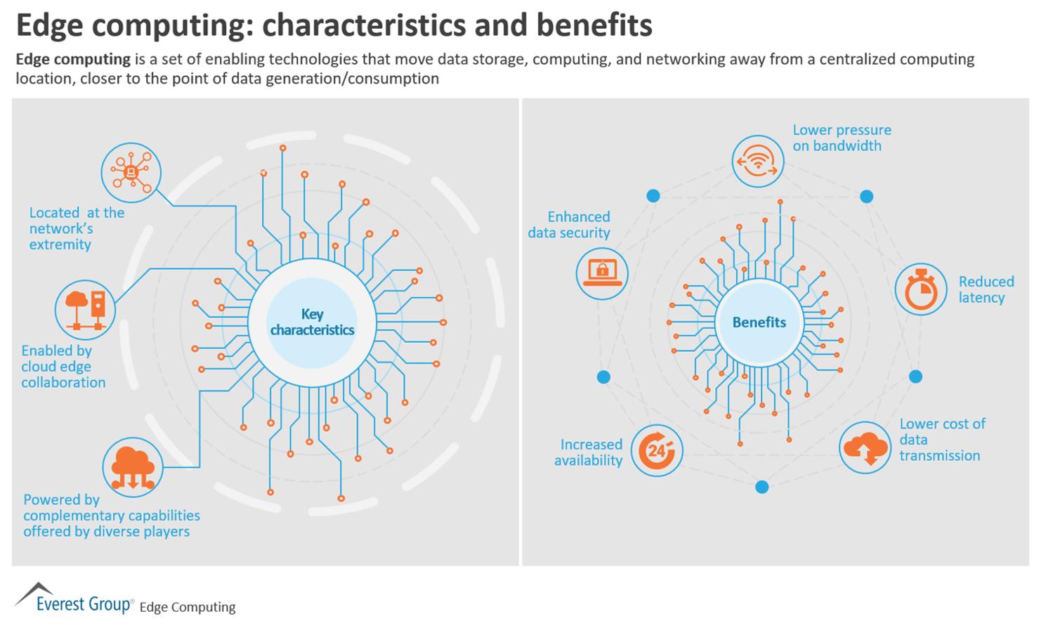 Edge Computing: Characteristics and Benefits | Market