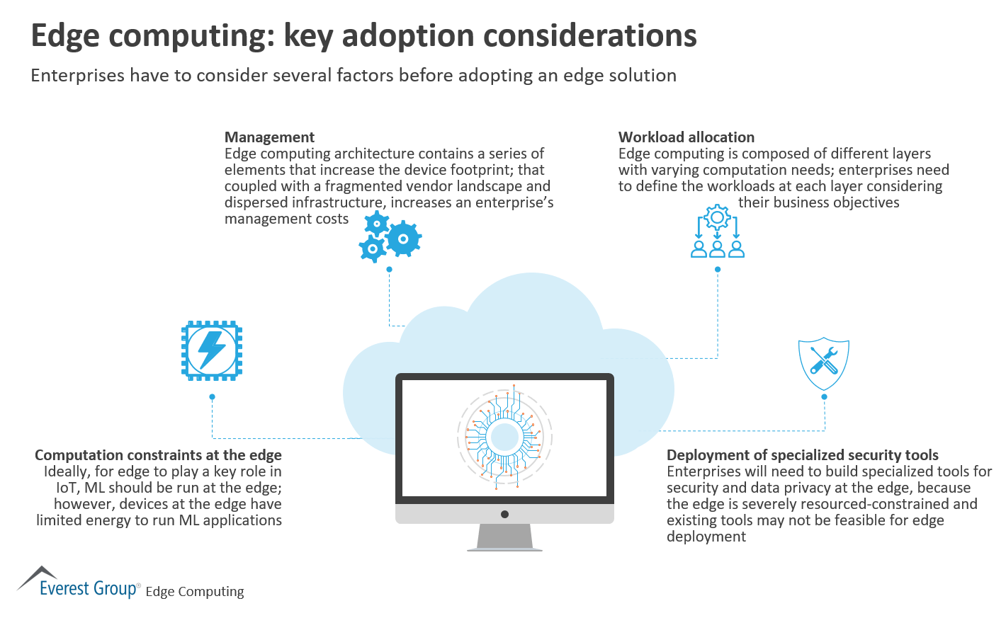 Edge computing - key adoption considerations
