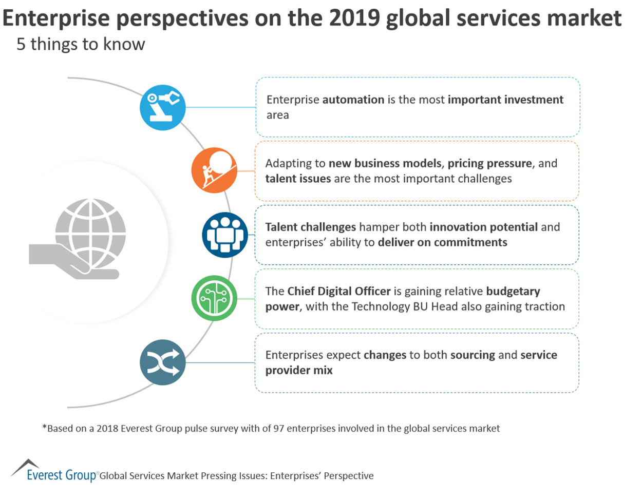 Enterprise perspectives on the 2019 global services market