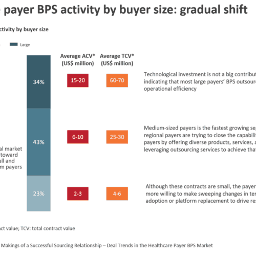 Healthcare payer BPS activity by buyer size - gradual shift