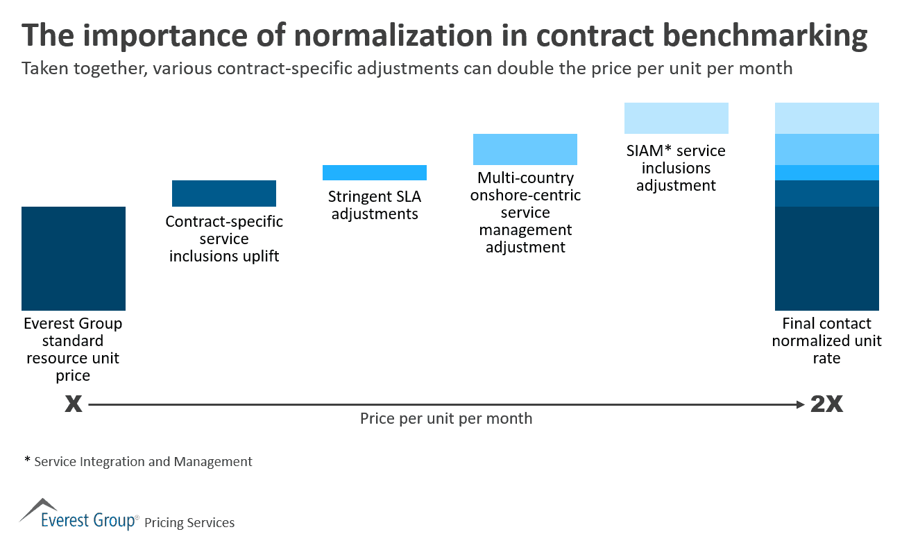 Importance of normalization on contract benchmarking