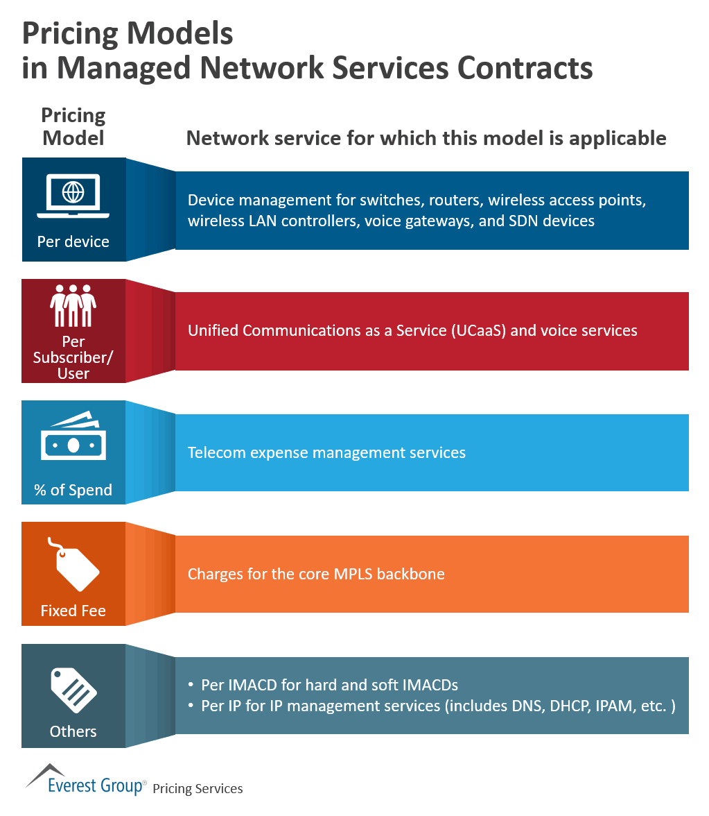 Pricing Models in Managed Network Services Contracts